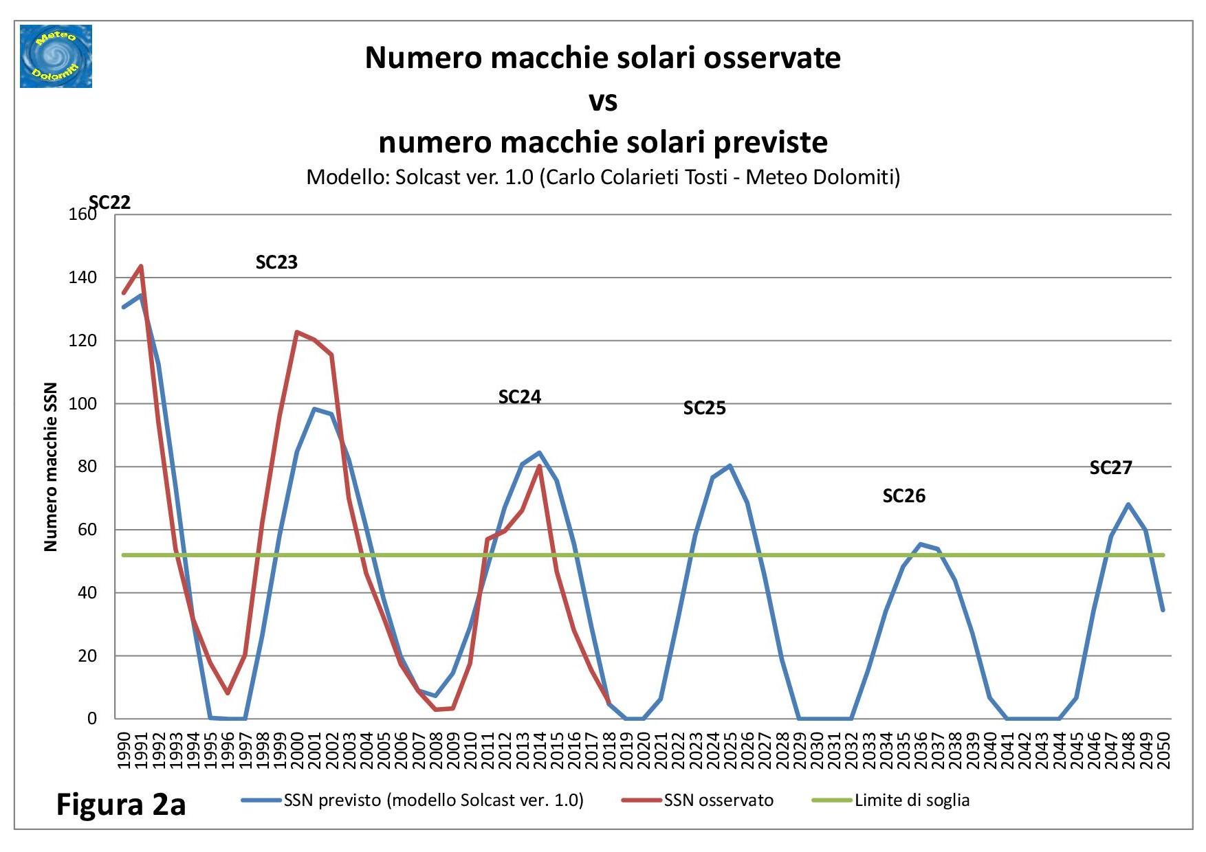 Sempre dal grafico 2a possiamo anche notare che il valore di soglia tra un alta  attività e una bassa attività bca73768f01
