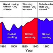 Fit a tratti delle temperature globali